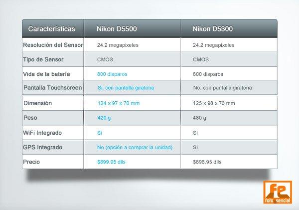 Tabla Comparación Nikon D5500 y Nikon D5300