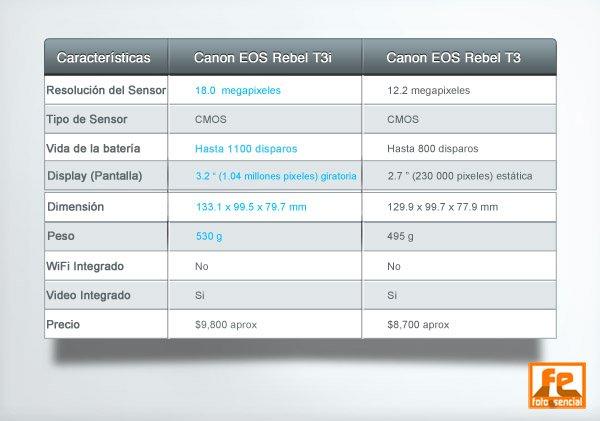 Tabla Comparación Canon t3i y Canon t3
