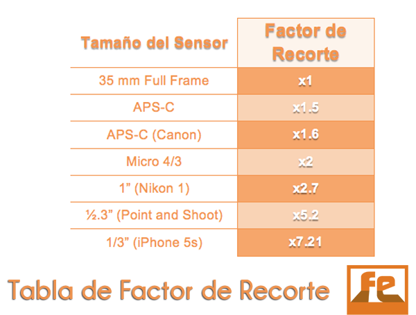 Tabla de Factor de Recorte1