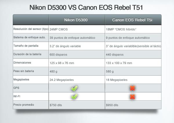 Comparacion-D5300-T5i